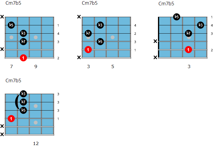 C half-diminished 7 jazz guitar chord chart