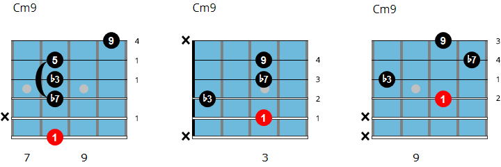 C minor 9 chord chart