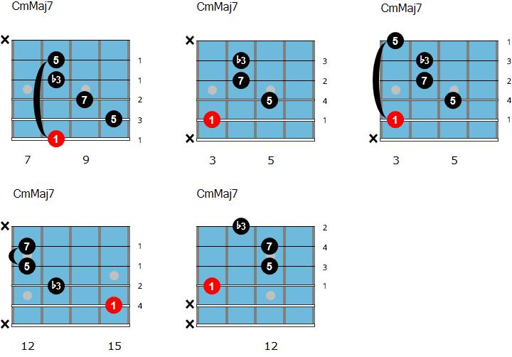 C minor/major 7 chord chart