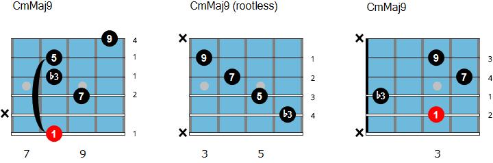 C minor/major 9 chord chart