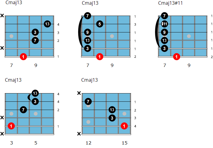 C major 13 chord chart