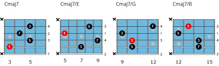 C major 7 drop 2 chord chart
