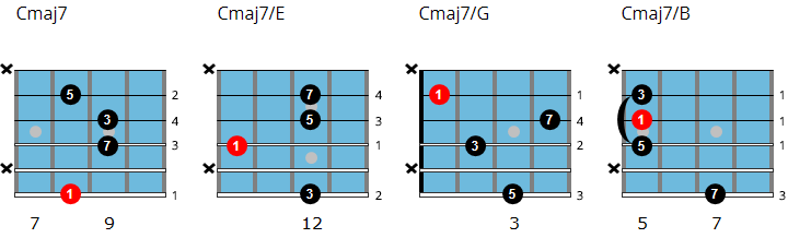 C major 7 drop 3 chord chart