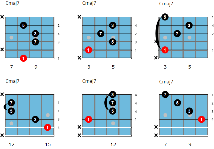 C major 7 jazz guitar chord chart
