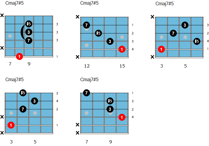 C major augmented chord chart