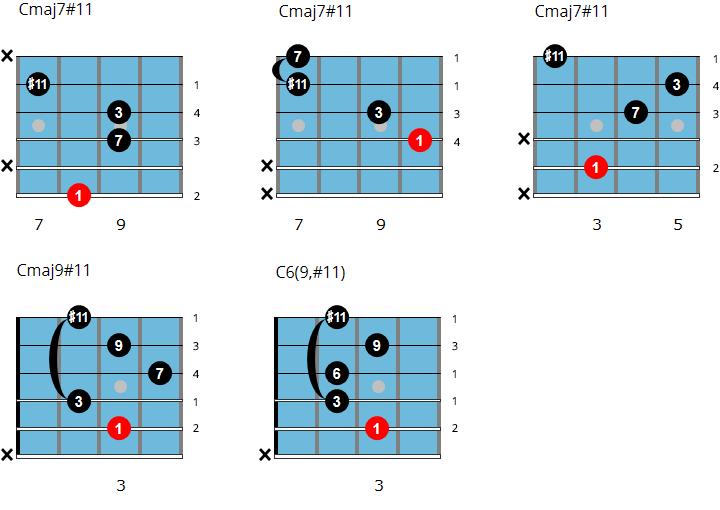 Cmaj7#11 chords