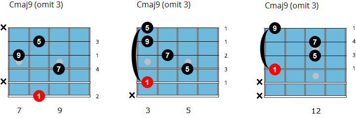 C major 9 omit 3 chords