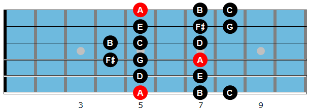 A Dorian mode diagram