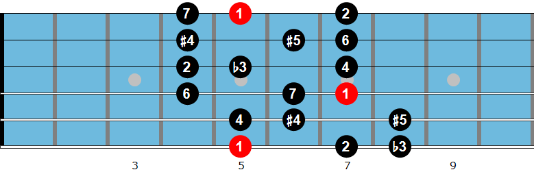 Arabian guitar scale