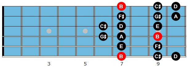 B Dorian scale diagram