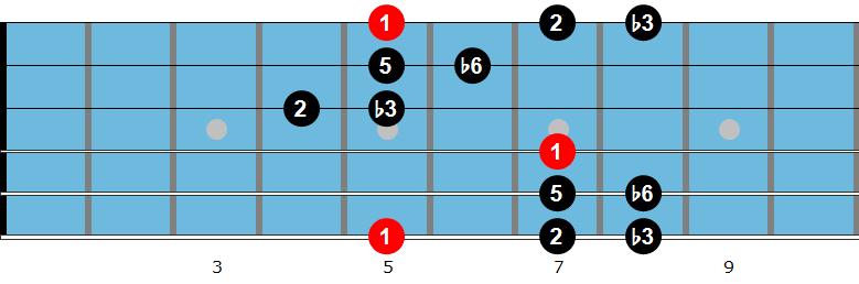 Hirajoshi Scale