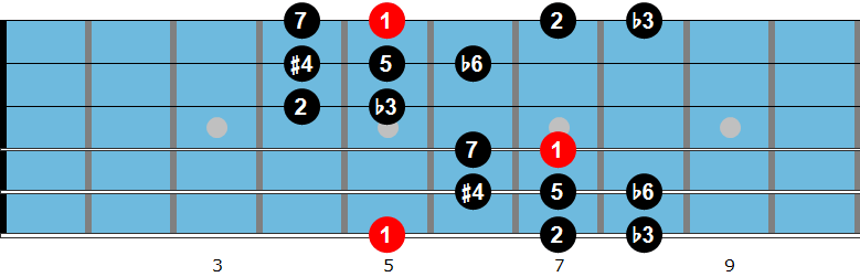 Hungarian minor scale