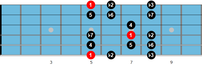 Indian guitar scale 2