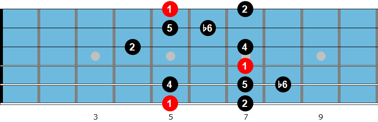 Japanese guitar scale
