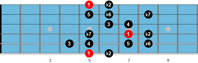 Jewish guitar scale