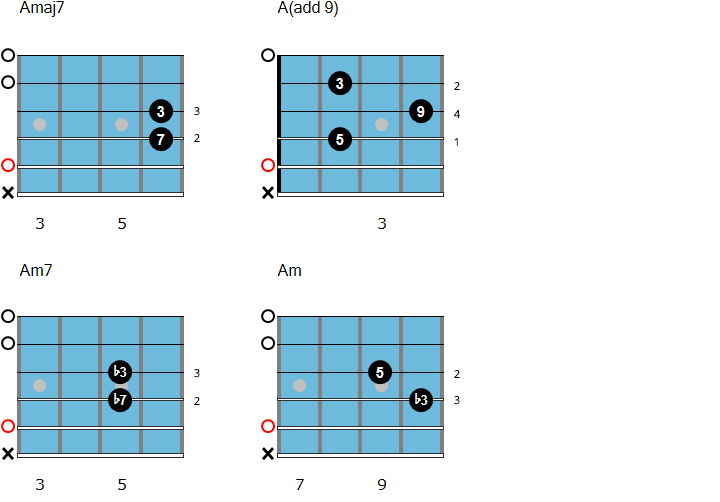 Open chords with the root on the A string