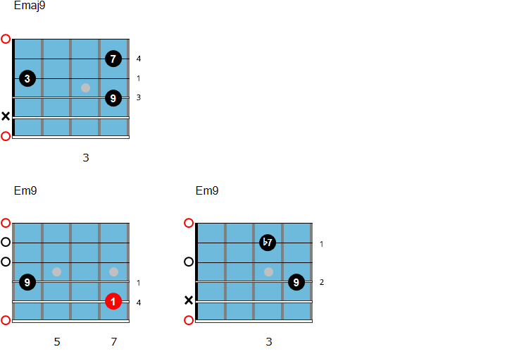 Open chords with the root on the E String