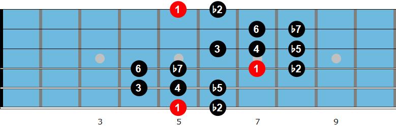 Oriental guitar scale