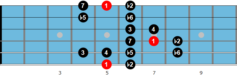 Persian guitar scale