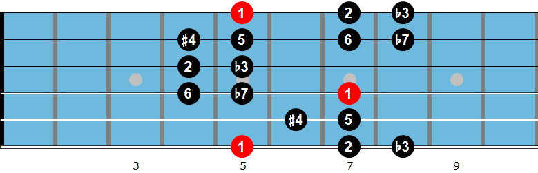 Romanian guitar scale