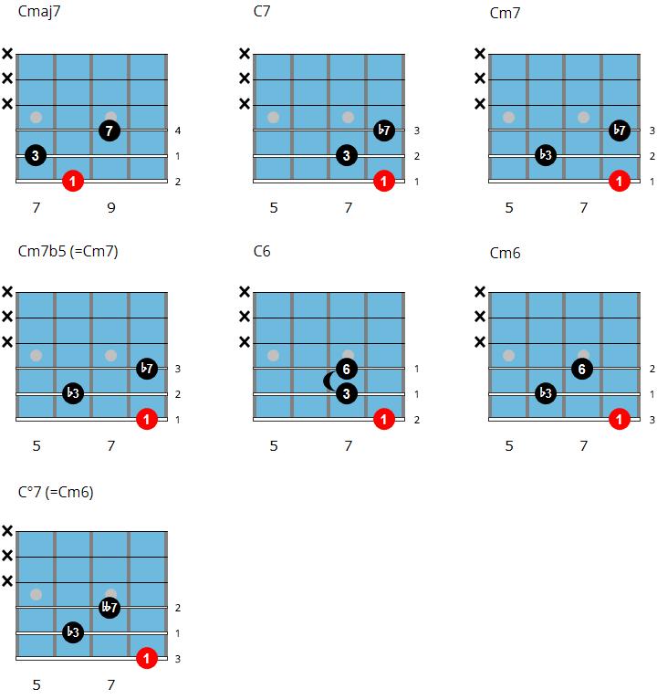 Shell chord chart 1