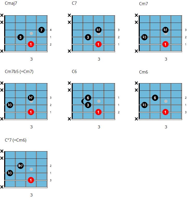 Shell chord chart 3