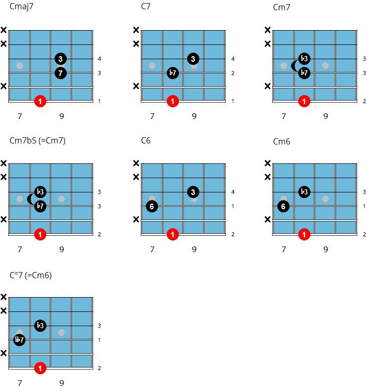 Shell Chord Chart 2