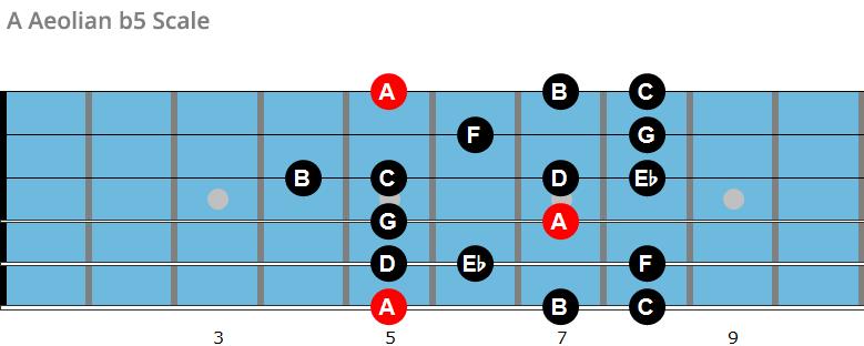 A Aeolian b5 scale chart