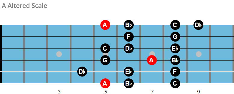 A ALtered scale chart