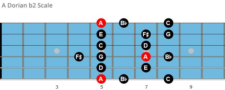 A Dorian b2 scale chart