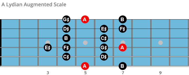 A Lydian augmented scale chart