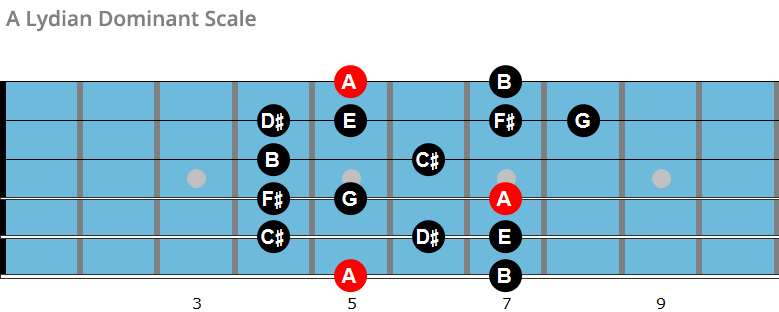 A Lydian dominant scale chart