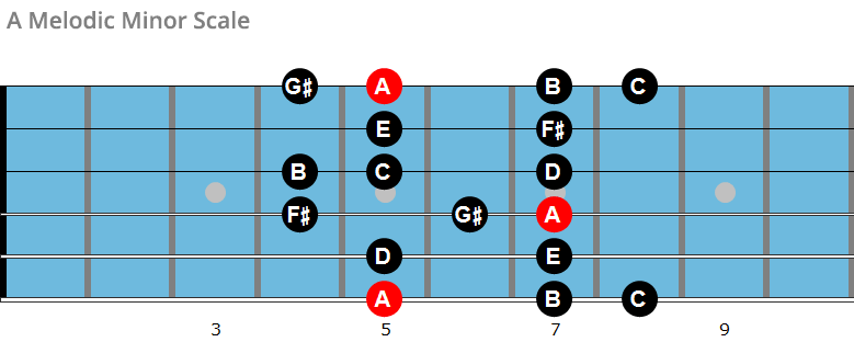 A melodic minor scale chart