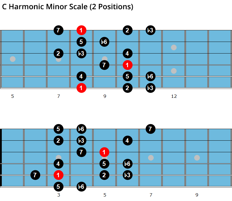 C harmonic minor scale diagram