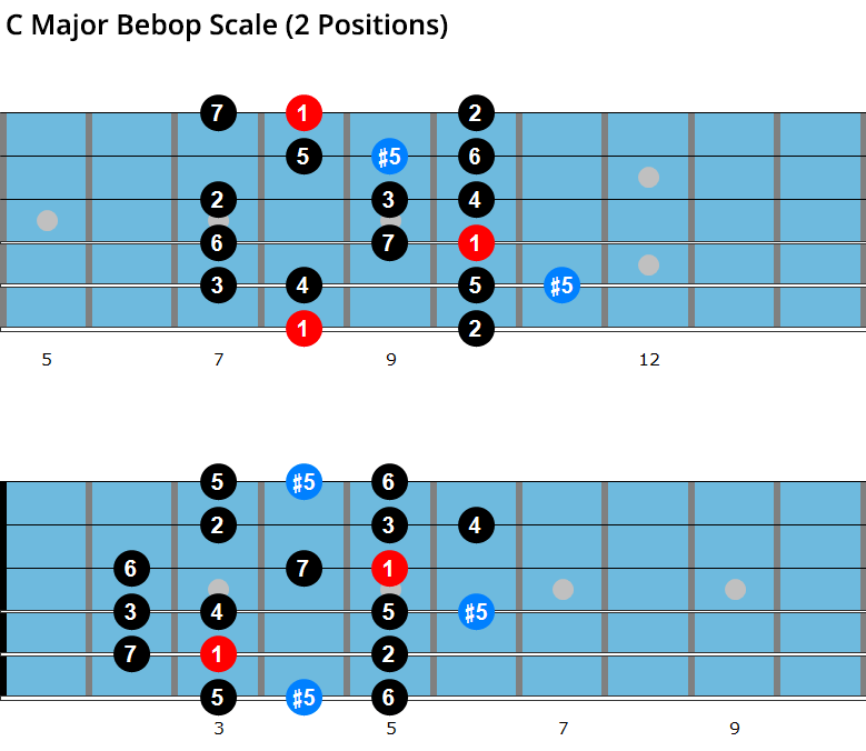 C major bebop scale diagrams