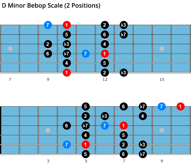 D minor bebop scale diagrams
