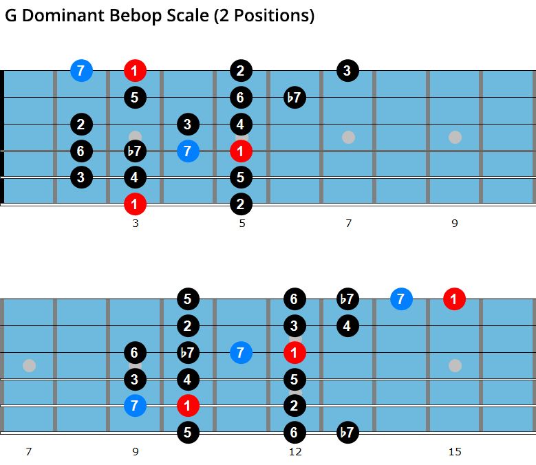 G dominant bebop scale diagrams