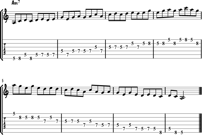 The Minor Pentatonic Scale For Guitar | Jazz Guitar Online