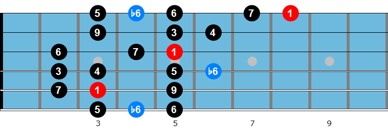 C major bebop scale fingering 2