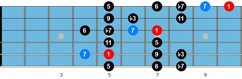 D minor bebop scale diagram 2