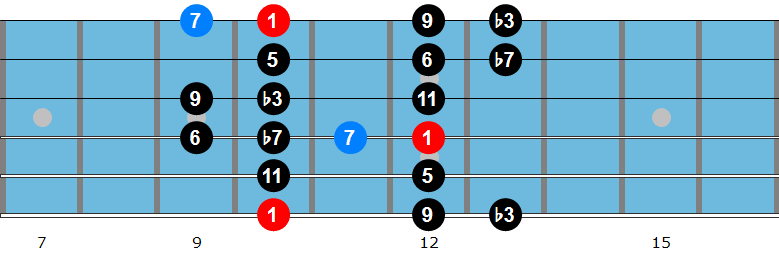 D minor bebop scale diagram