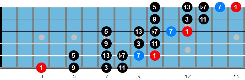 G bebop scale diagram