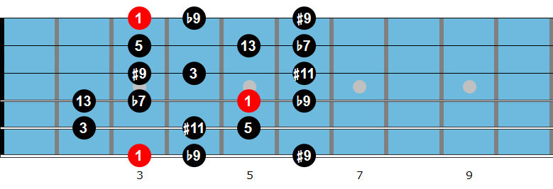 G dominant diminished scale fingering 1