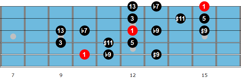 G dominant diminished scale fingering 2