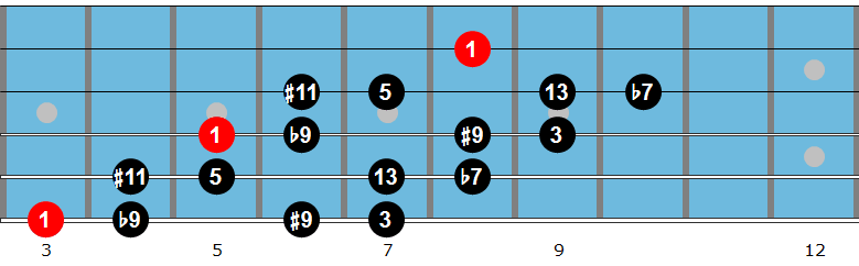 G dominant diminished scale fingering 3
