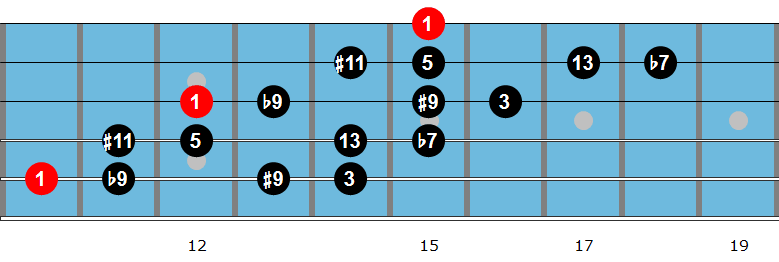 G dominant diminished scale fingering 4