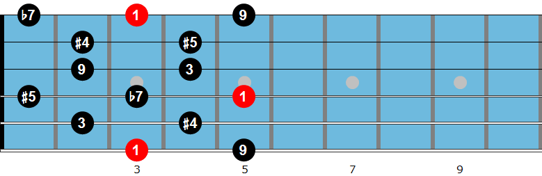 G Whole Tone Scale Fingering
