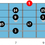 C whole tone scale fingering