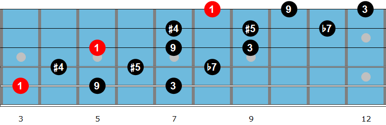 C whole tone scale diagram