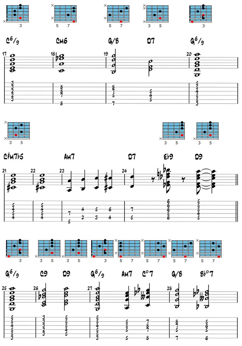 Gypsy Jazz Guitar Chords 3
